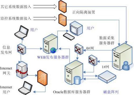 系统具有网络远程分析服务功能,由web服务器采用iis