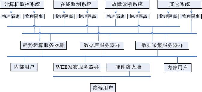 sma2000状态监测分析系统网络结构示意图
