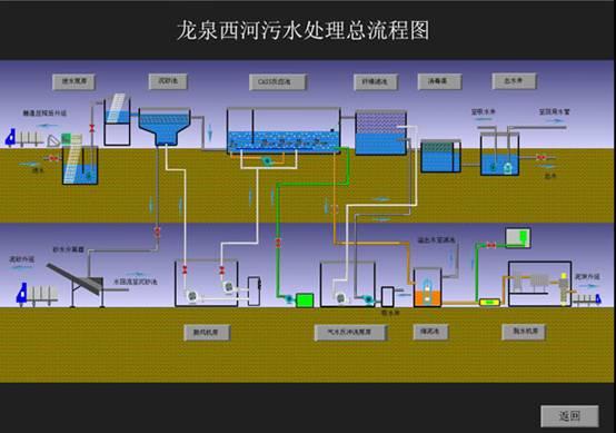 水利工程自动控制系统工程